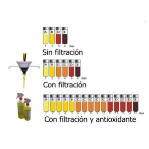 Filtracion y antioxidante alargan la vida util del aceite de freir