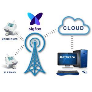 Licencia SIGFOX Cloud para los registradores Sigfox